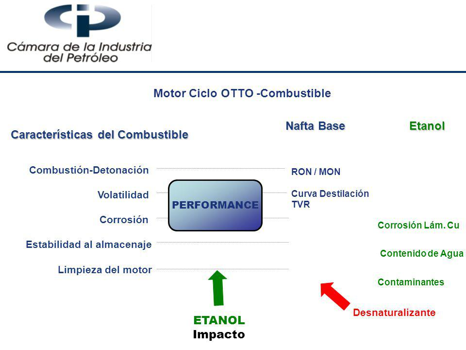 Motor Ciclo OTTO -Combustible