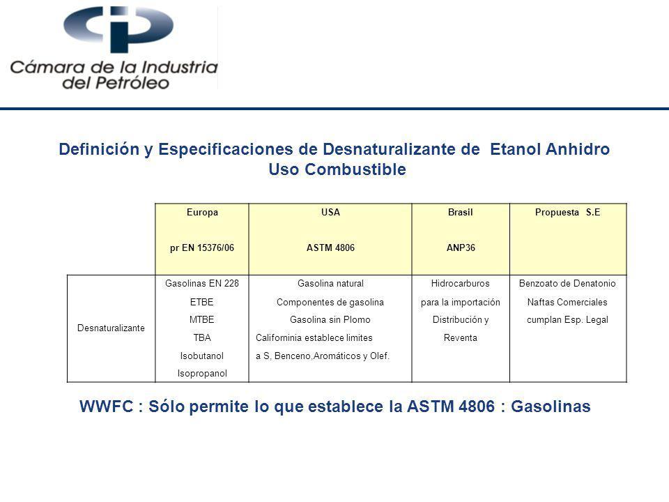 Componentes de gasolina