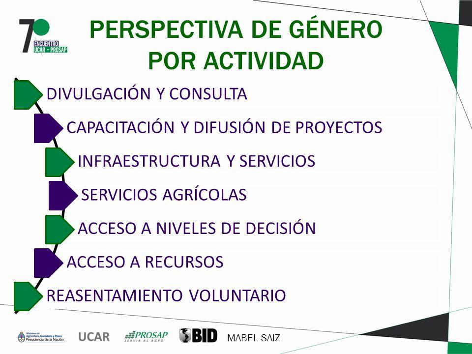 PERSPECTIVA DE GÉNERO POR ACTIVIDAD