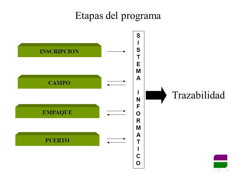 Etapas del programa Trazabilidad S I STEMA INSCRIPCION NFORMAT CAMPO