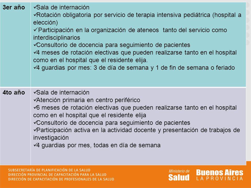 3er año Sala de internación. Rotación obligatoria por servicio de terapia intensiva pediátrica (hospital a elección)