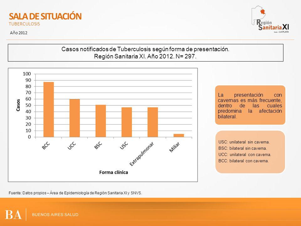 SALA DE SITUACIÓN TUBERCULOSIS. Año 2012. Casos notificados de Tuberculosis según forma de presentación.