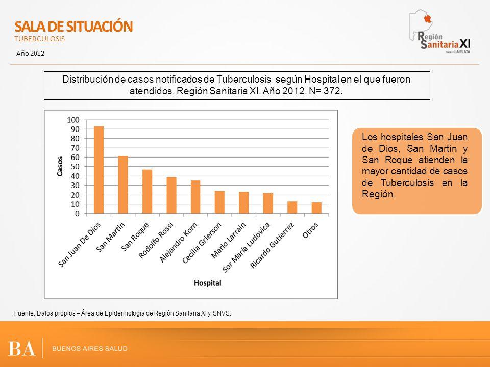 SALA DE SITUACIÓN TUBERCULOSIS. Año 2012.
