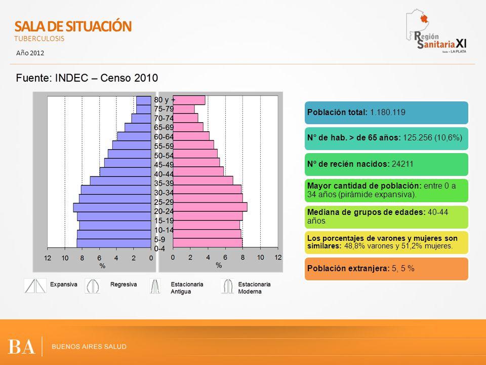 SALA DE SITUACIÓN TUBERCULOSIS Población total: 1.180.119
