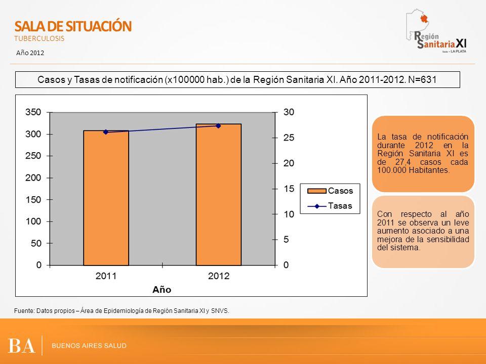 SALA DE SITUACIÓN TUBERCULOSIS. Año 2012. Casos y Tasas de notificación (x100000 hab.) de la Región Sanitaria XI. Año 2011-2012. N=631.