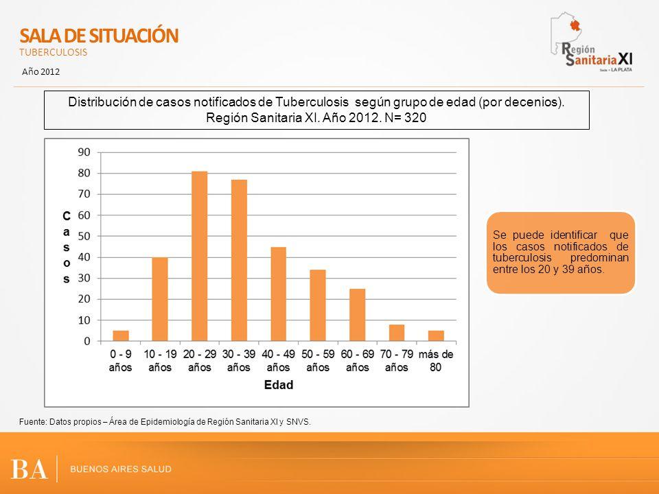 Región Sanitaria XI. Año 2012. N= 320