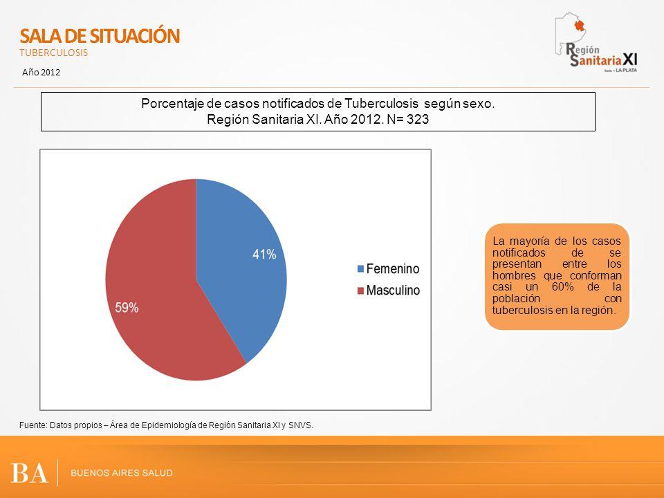 SALA DE SITUACIÓN TUBERCULOSIS. Año 2012. Porcentaje de casos notificados de Tuberculosis según sexo.