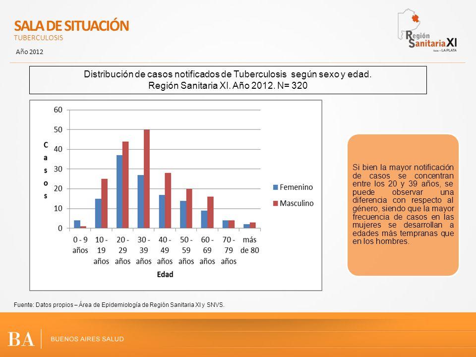 SALA DE SITUACIÓN TUBERCULOSIS. Año 2012. Distribución de casos notificados de Tuberculosis según sexo y edad.