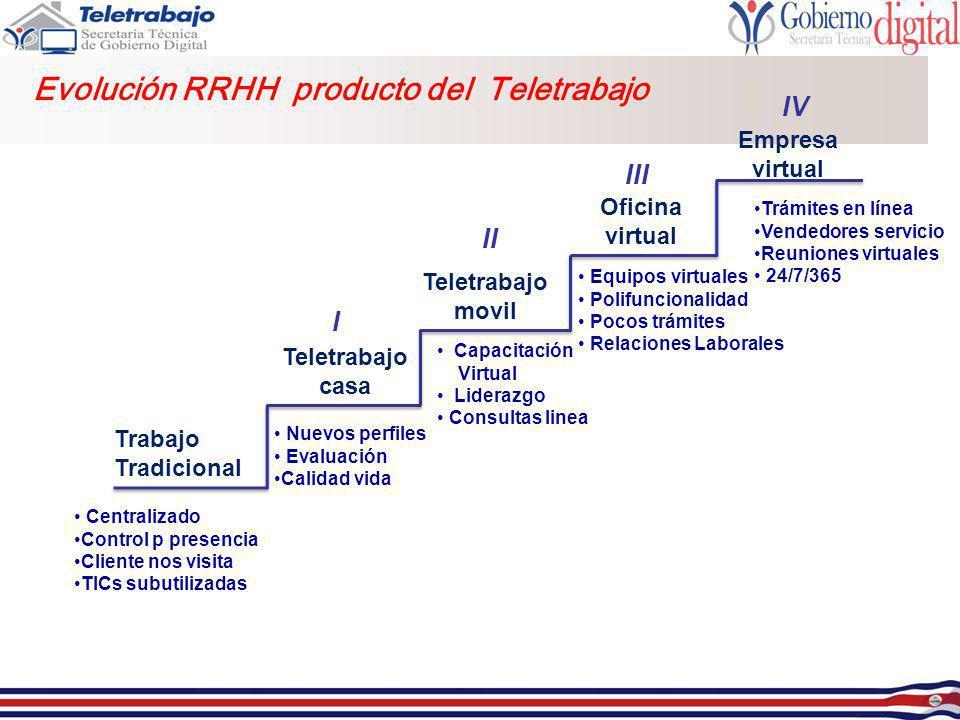 Evolución RRHH producto del Teletrabajo