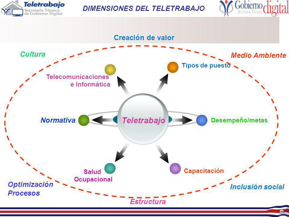 Teletrabajo DIMENSIONES DEL TELETRABAJO Creación de valor Cultura