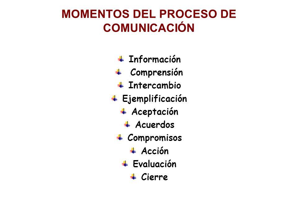 MOMENTOS DEL PROCESO DE COMUNICACIÓN