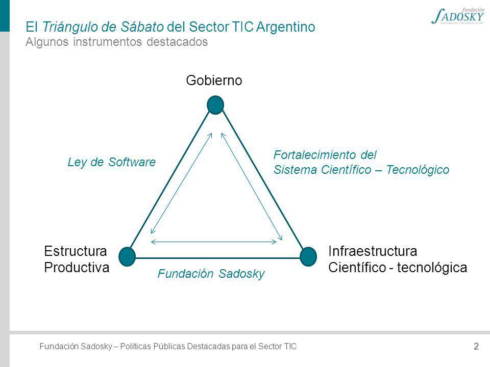 El Triángulo de Sábato del Sector TIC Argentino