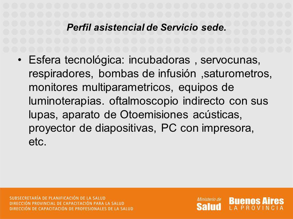 Perfil asistencial de Servicio sede.