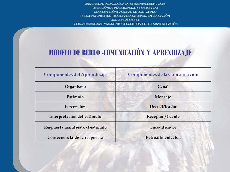 MODELO DE BERLO -COMUNICACIÓN Y APRENDIZAJE
