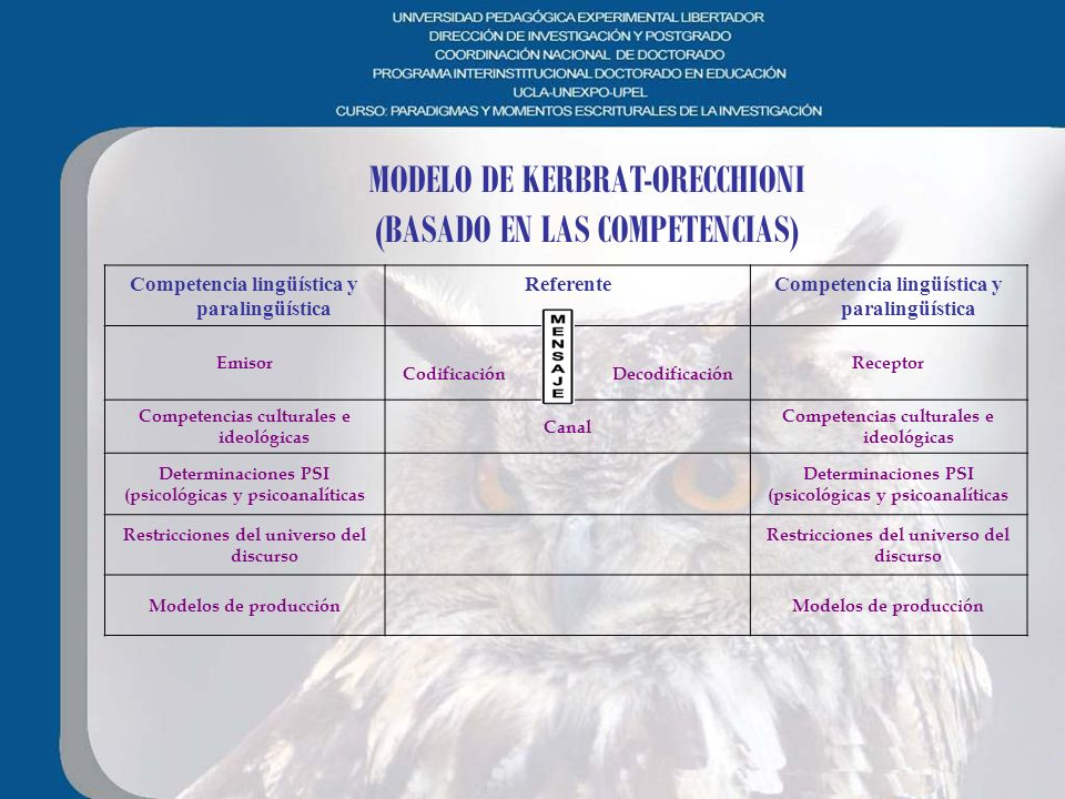 MODELO DE KERBRAT-ORECCHIONI (BASADO EN LAS COMPETENCIAS)