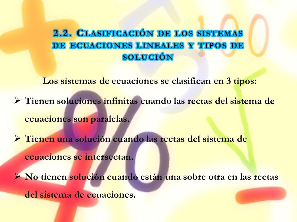 Los sistemas de ecuaciones se clasifican en 3 tipos: