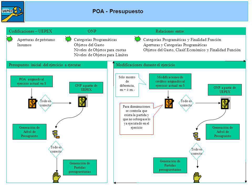 POA - Presupuesto Codificaciones – UEPEX ONP Relaciones entre: