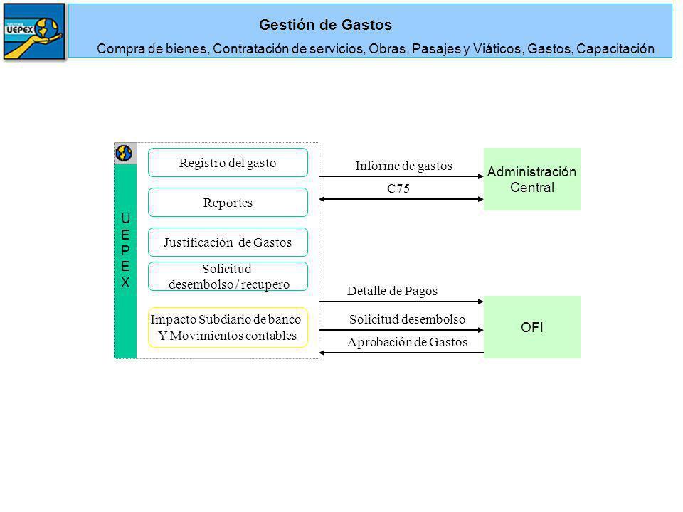 Gestión de Gastos Compra de bienes, Contratación de servicios, Obras, Pasajes y Viáticos, Gastos, Capacitación.