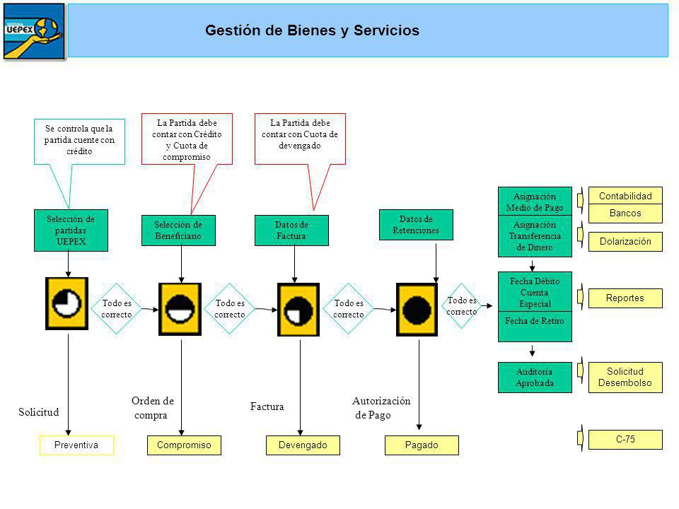 Gestión de Bienes y Servicios