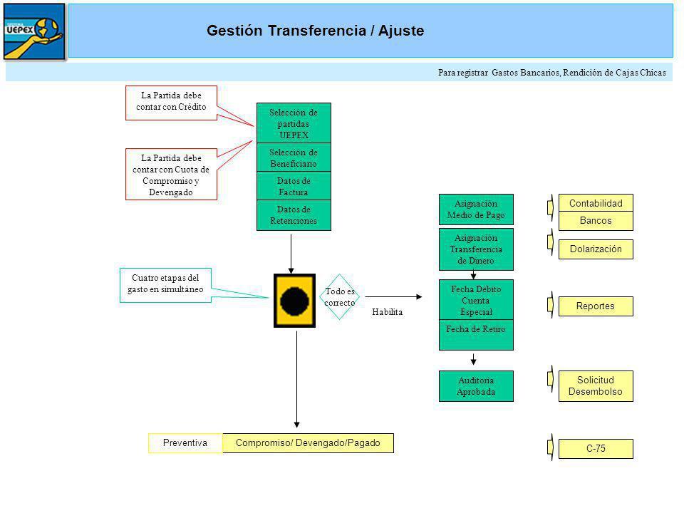 Gestión Transferencia / Ajuste