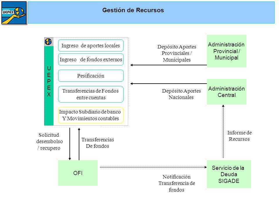 Gestión de Recursos Administración Provincial / Municipal U E P X
