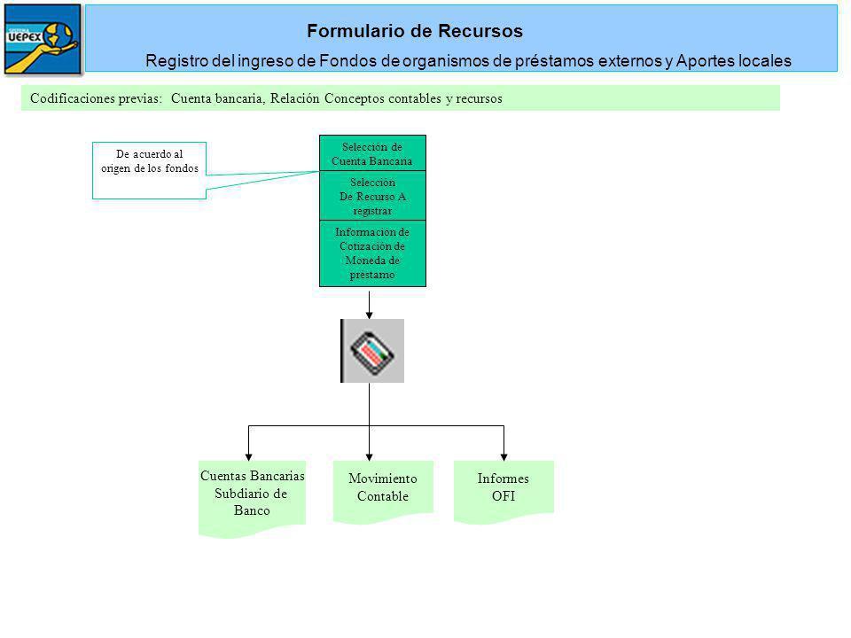 Formulario de Recursos
