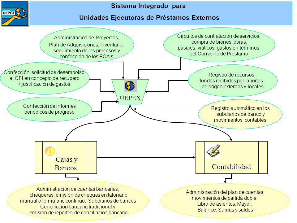 Sistema Integrado para Unidades Ejecutoras de Préstamos Externos