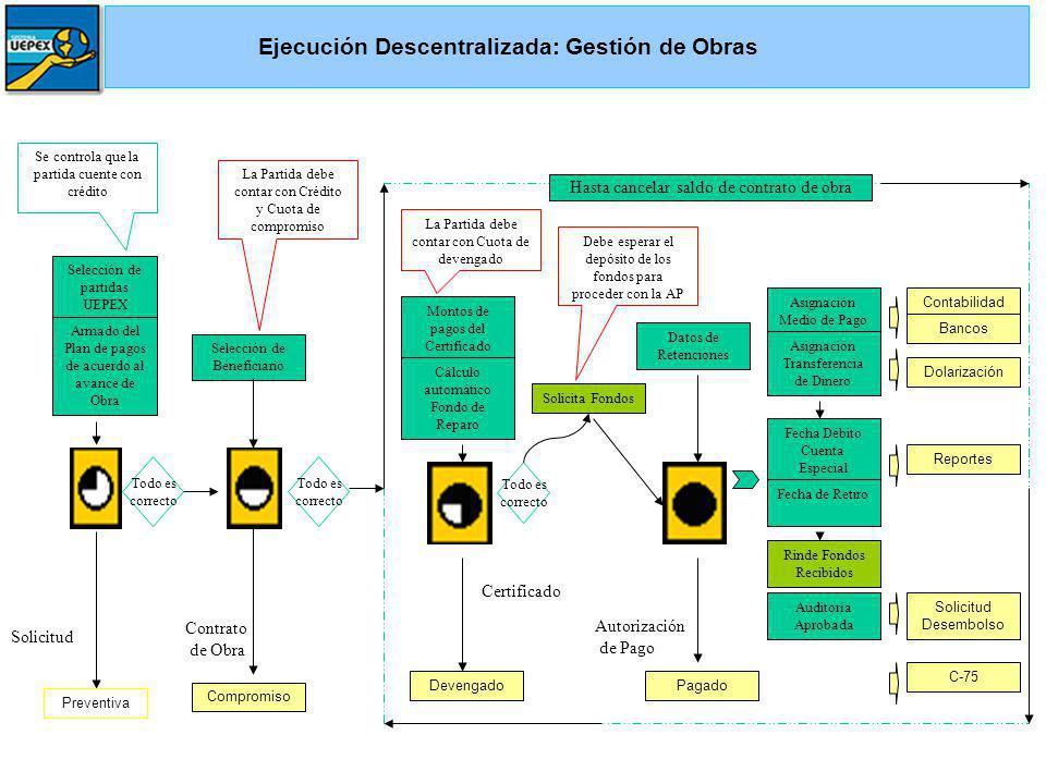 Ejecución Descentralizada: Gestión de Obras