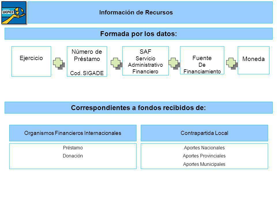 Información de Recursos Correspondientes a fondos recibidos de: