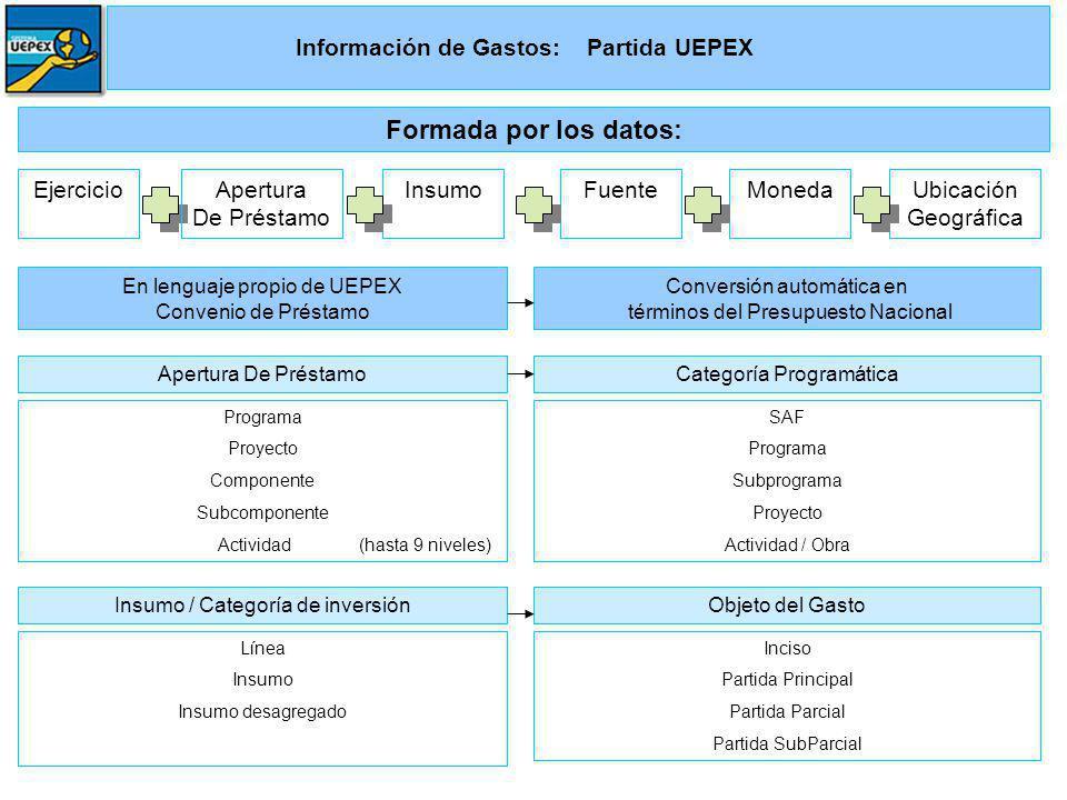 Información de Gastos: Partida UEPEX