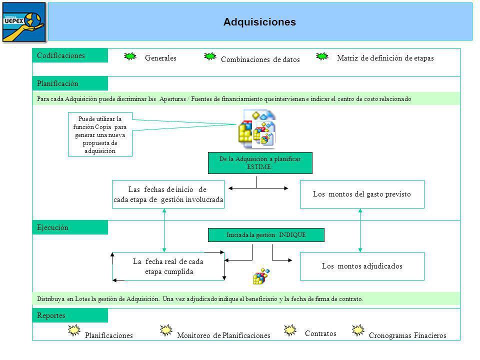Adquisiciones Codificaciones Generales Matriz de definición de etapas