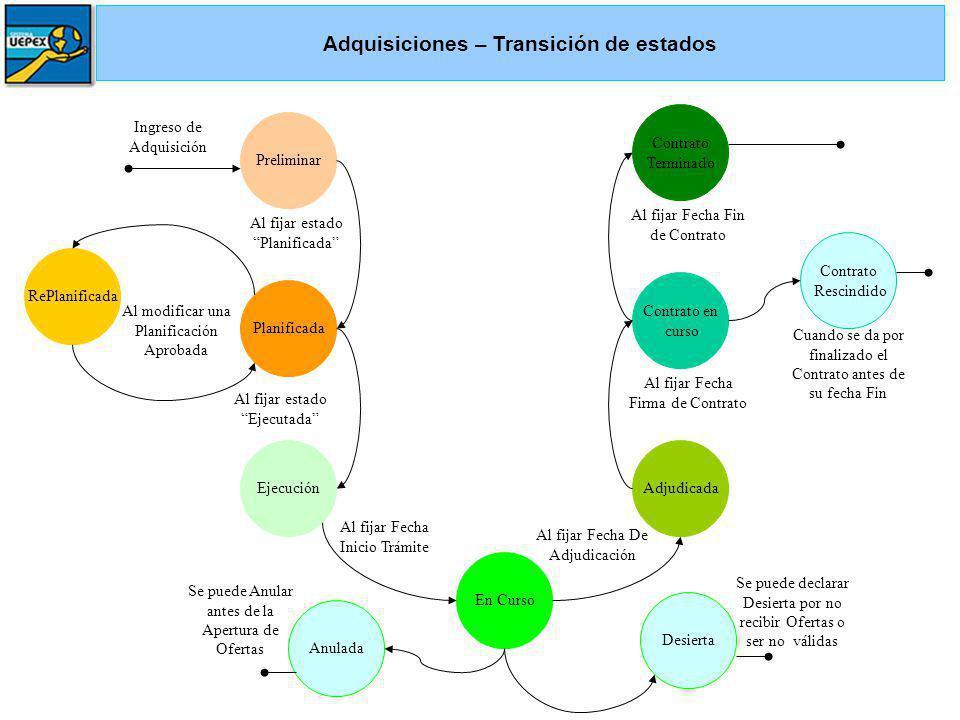 Adquisiciones – Transición de estados