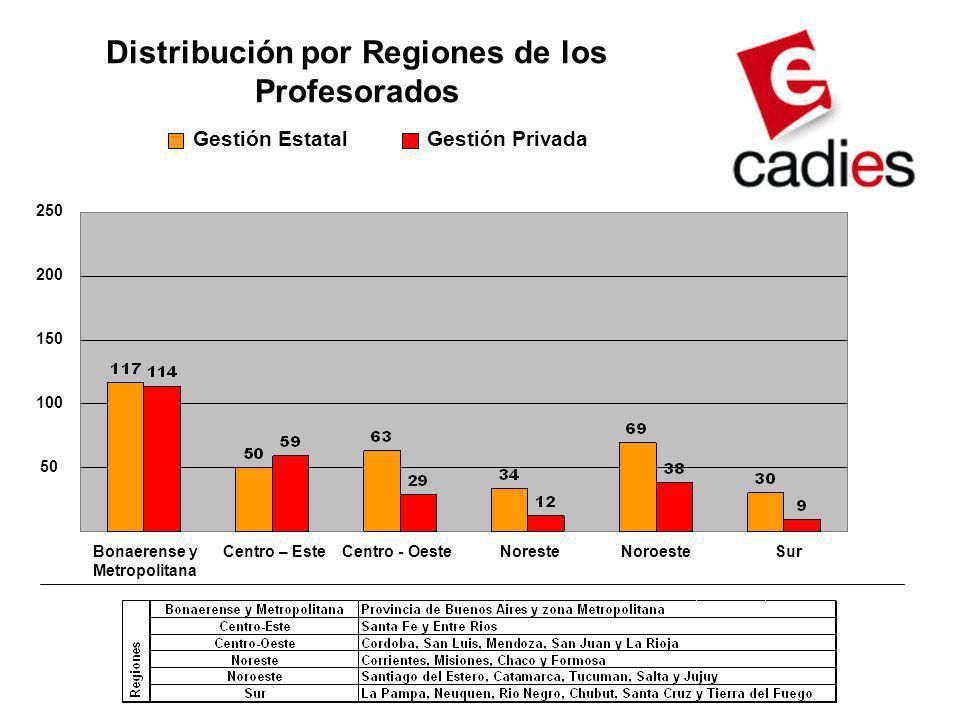 Distribución por Regiones de los Profesorados