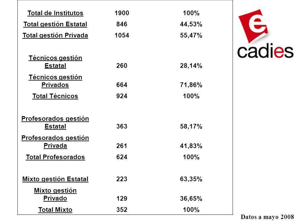 Técnicos gestión Estatal 260 28,14% Técnicos gestión Privados 664