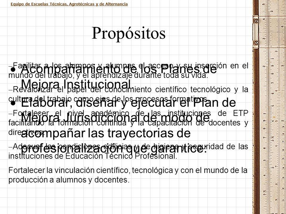 Propósitos Acompañamiento de los Planes de Mejora Institucional.