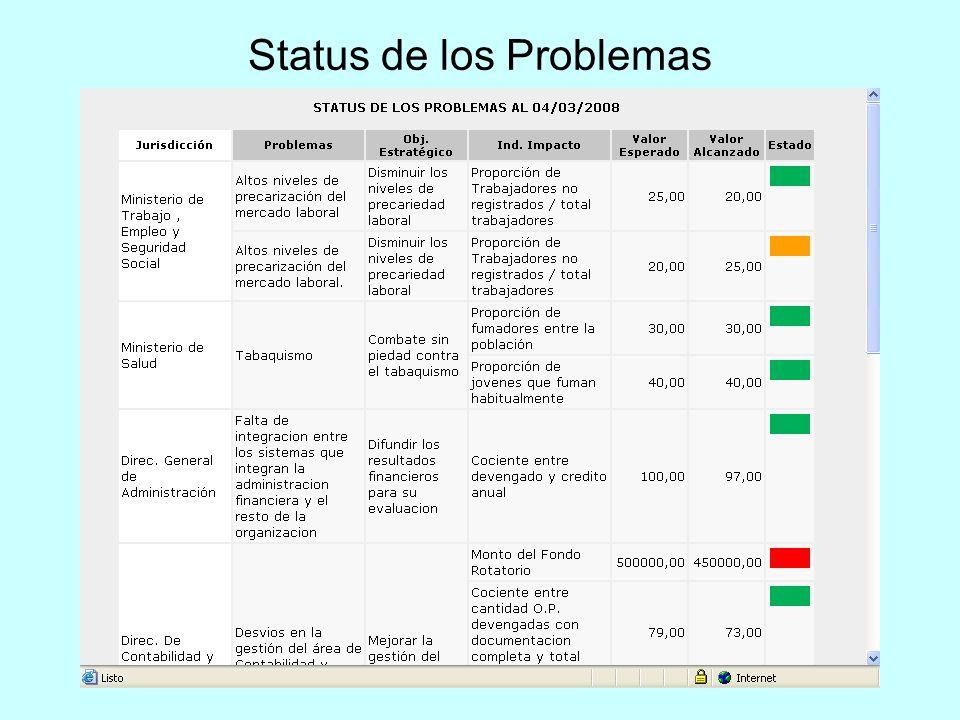 Status de los Problemas