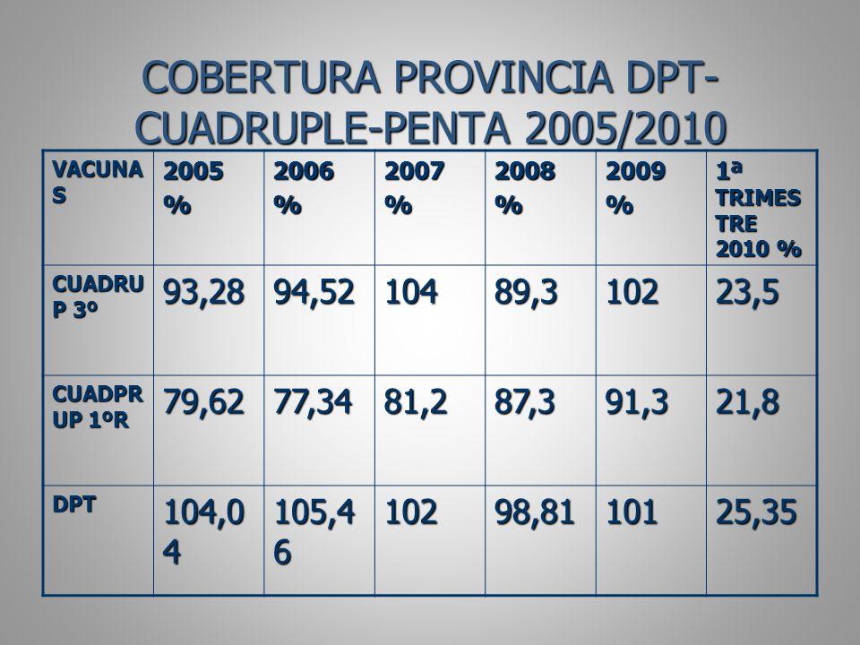 COBERTURA PROVINCIA DPT-CUADRUPLE-PENTA 2005/2010