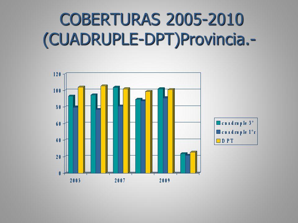 COBERTURAS 2005-2010 (CUADRUPLE-DPT)Provincia.-