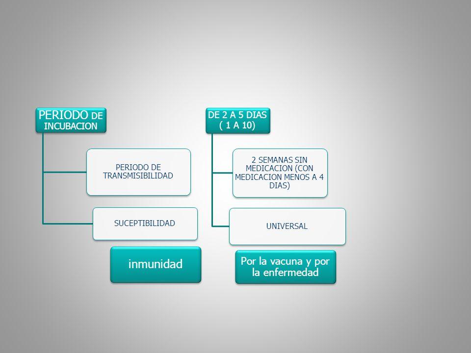 PERIODO DE INCUBACION inmunidad Por la vacuna y por la enfermedad