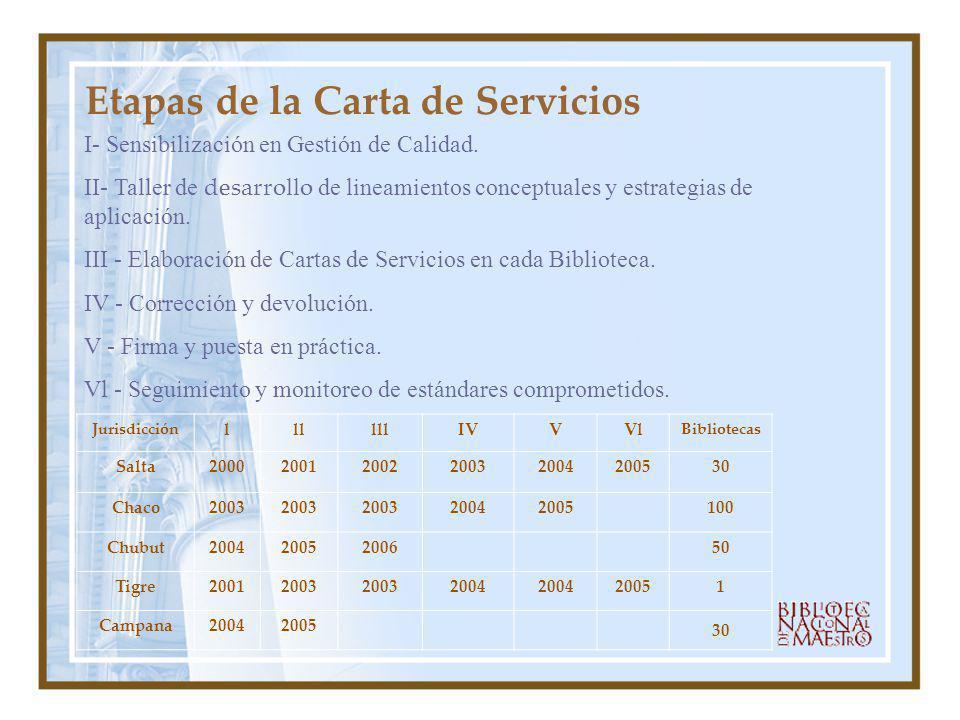 Etapas de la Carta de Servicios