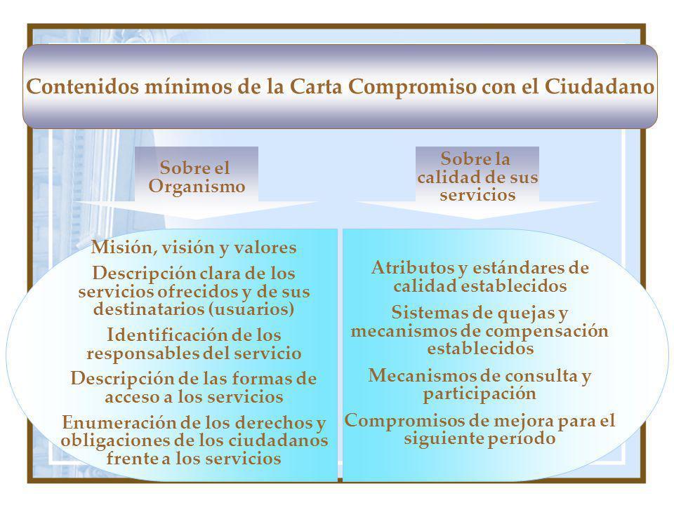 Contenidos mínimos de la Carta Compromiso con el Ciudadano