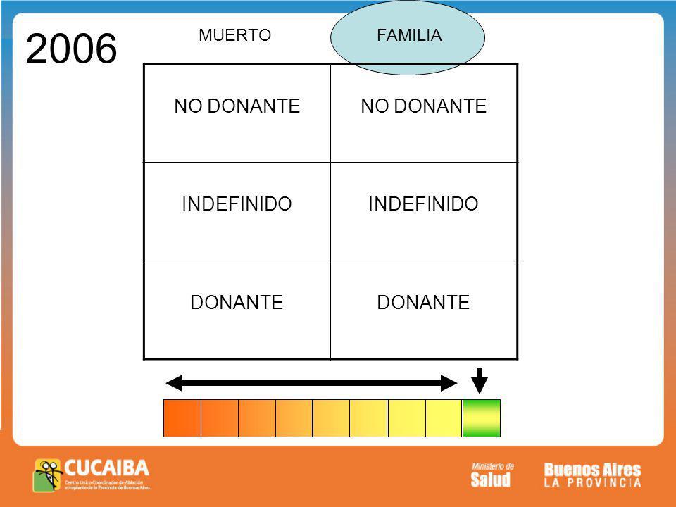 2006 MUERTO FAMILIA NO DONANTE INDEFINIDO DONANTE