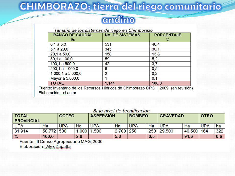 CHIMBORAZO: tierra del riego comunitario andino