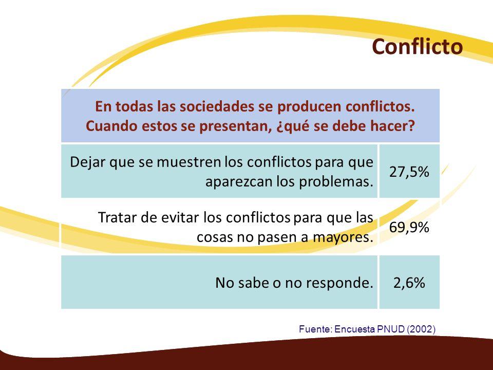 Conflicto En todas las sociedades se producen conflictos. Cuando estos se presentan, ¿qué se debe hacer