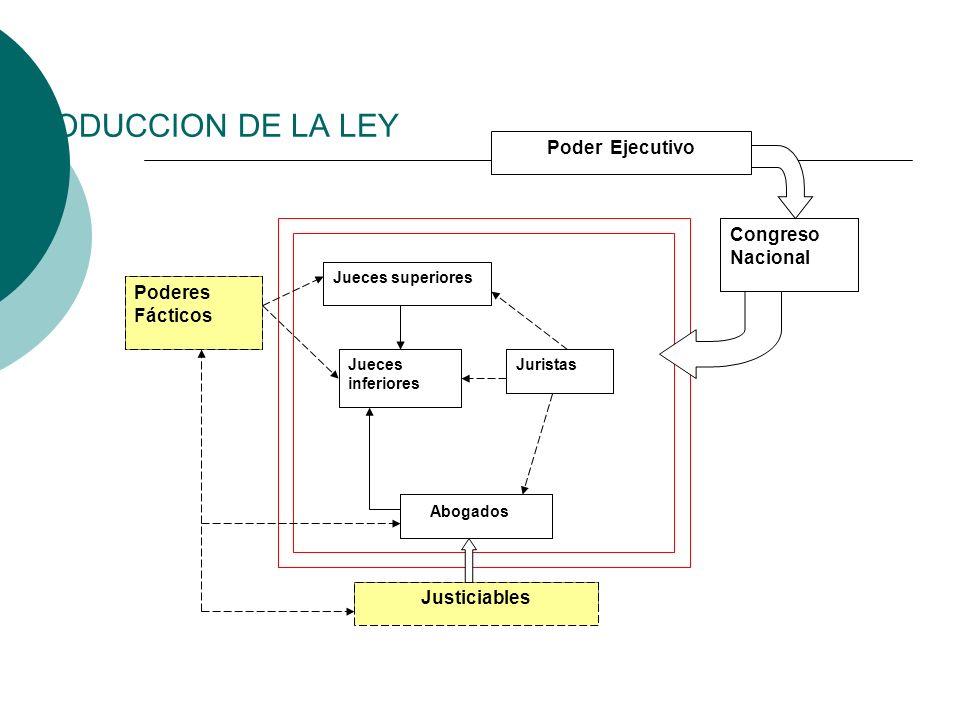 PRODUCCION DE LA LEY Poder Ejecutivo Congreso Nacional