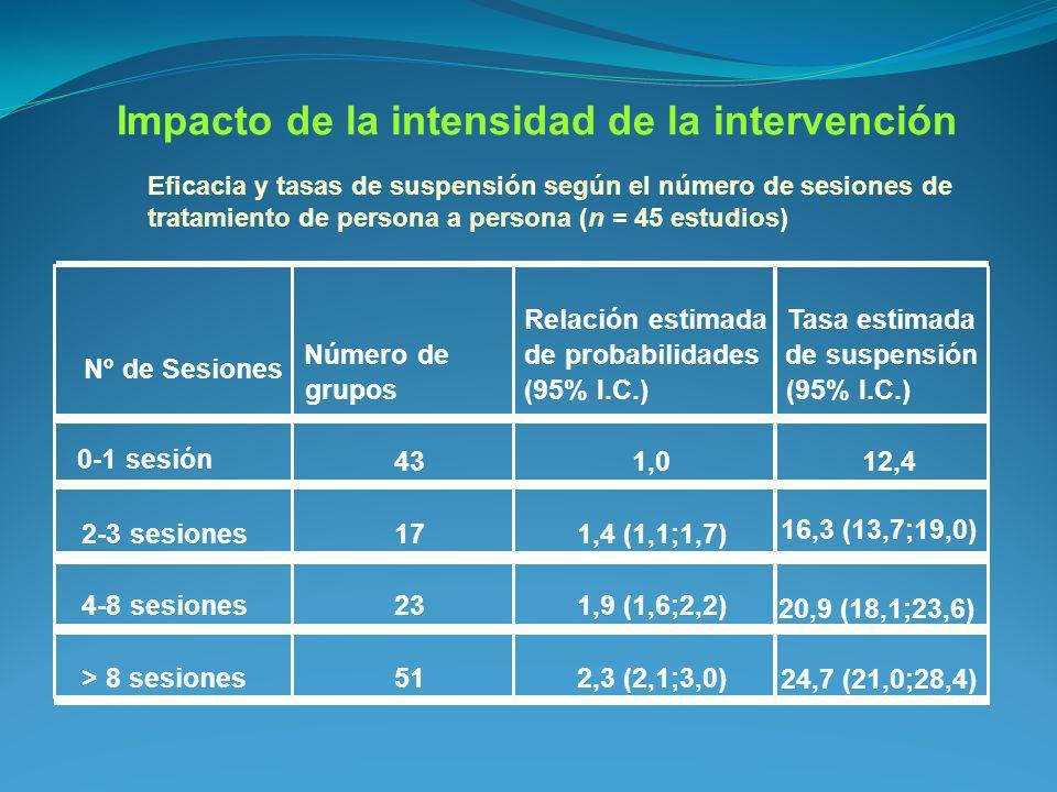 Impacto de la intensidad de la intervención
