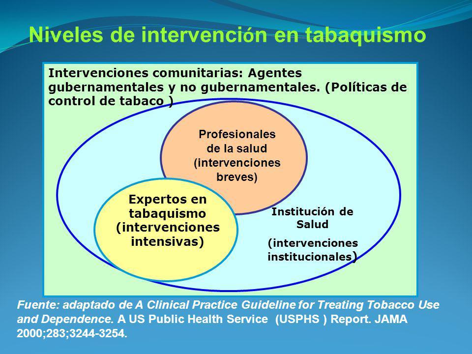 Niveles de intervención en tabaquismo