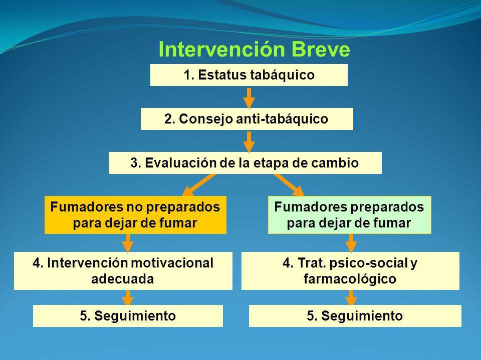 Intervención Breve 1. Estatus tabáquico 2. Consejo anti-tabáquico