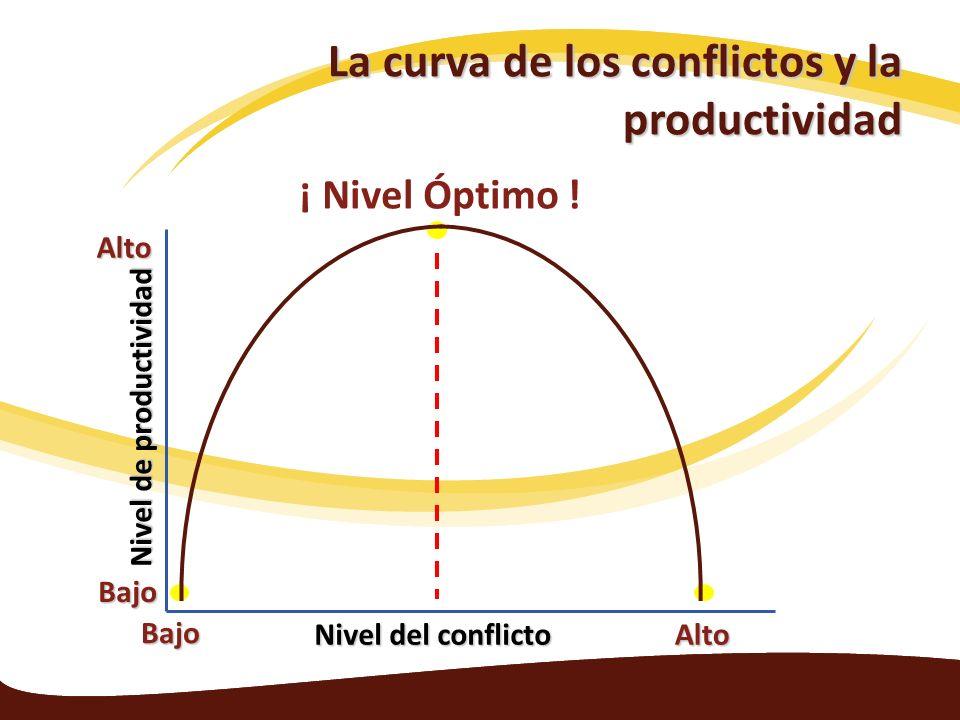 La curva de los conflictos y la productividad