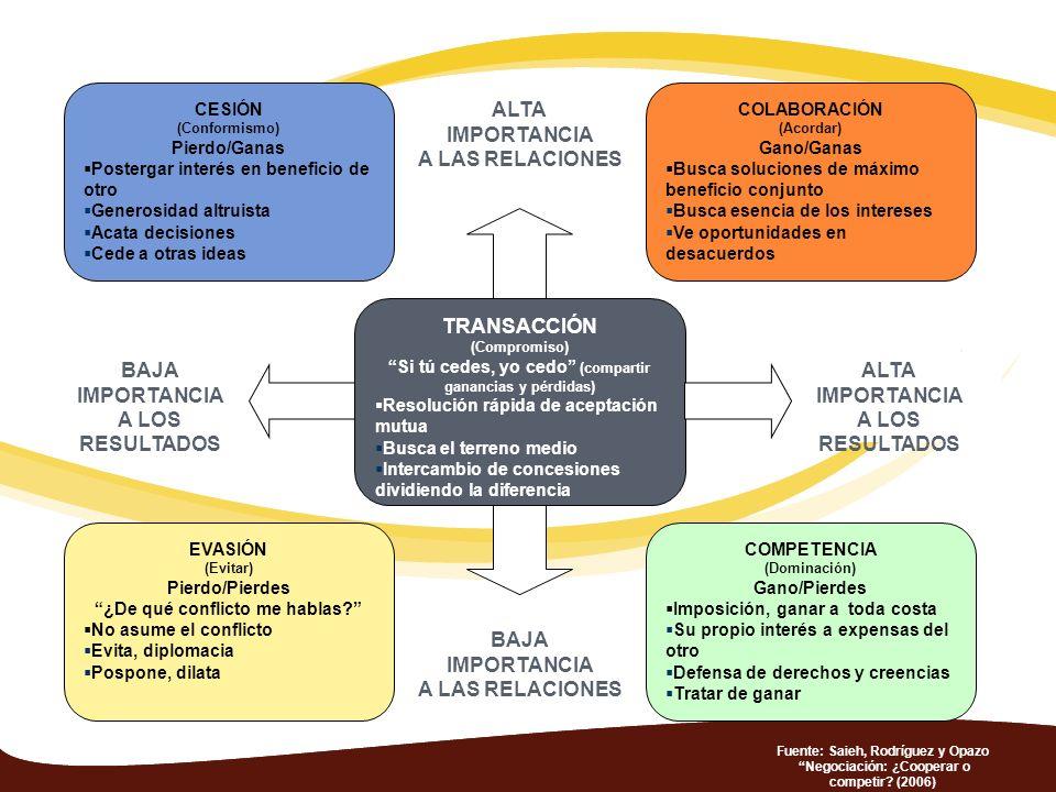 ALTA IMPORTANCIA A LAS RELACIONES TRANSACCIÓN BAJA IMPORTANCIA